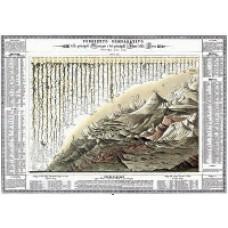 Prospetto comparativo delle principali montagne e dei principali fiumi della terra